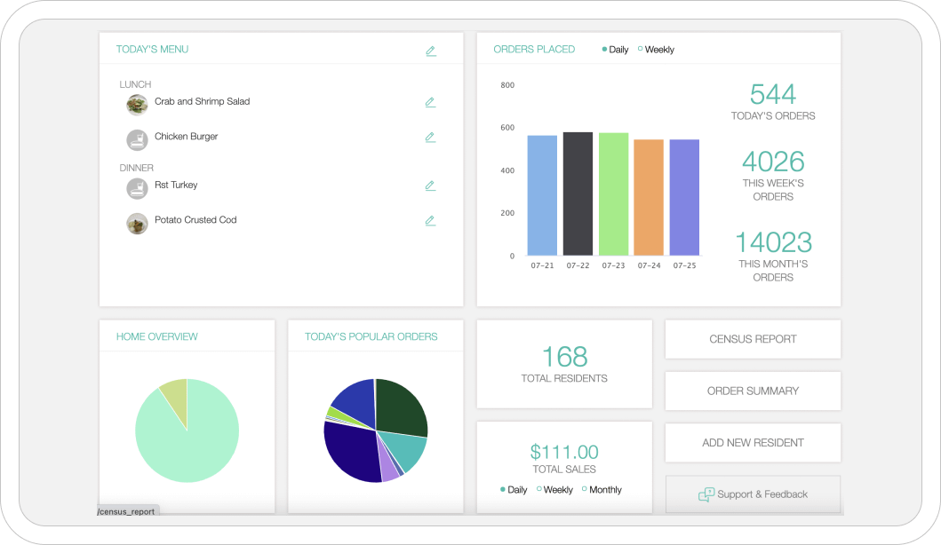 Analytics dashboard for smart management.